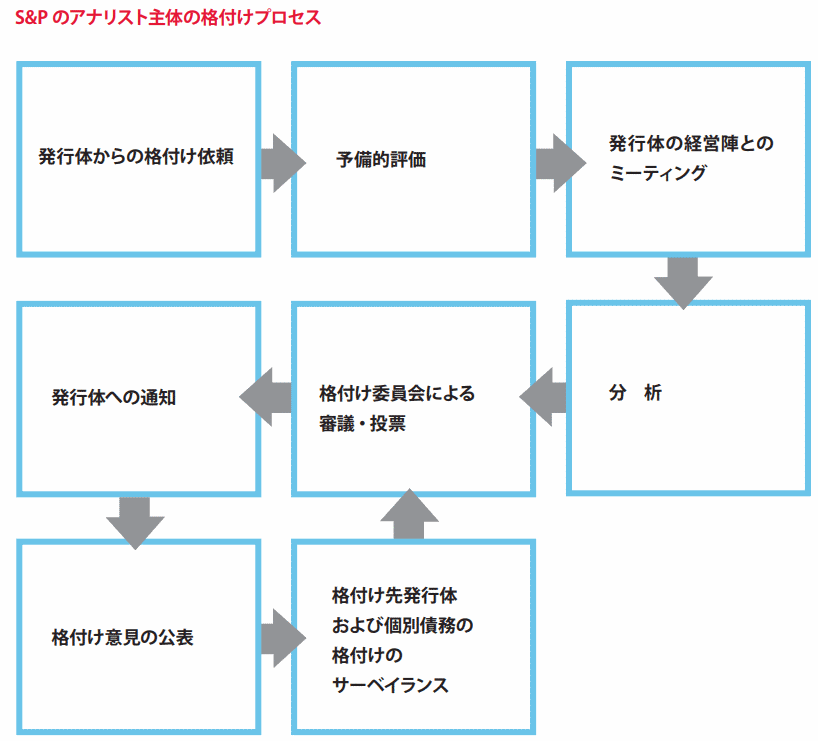 rating-process