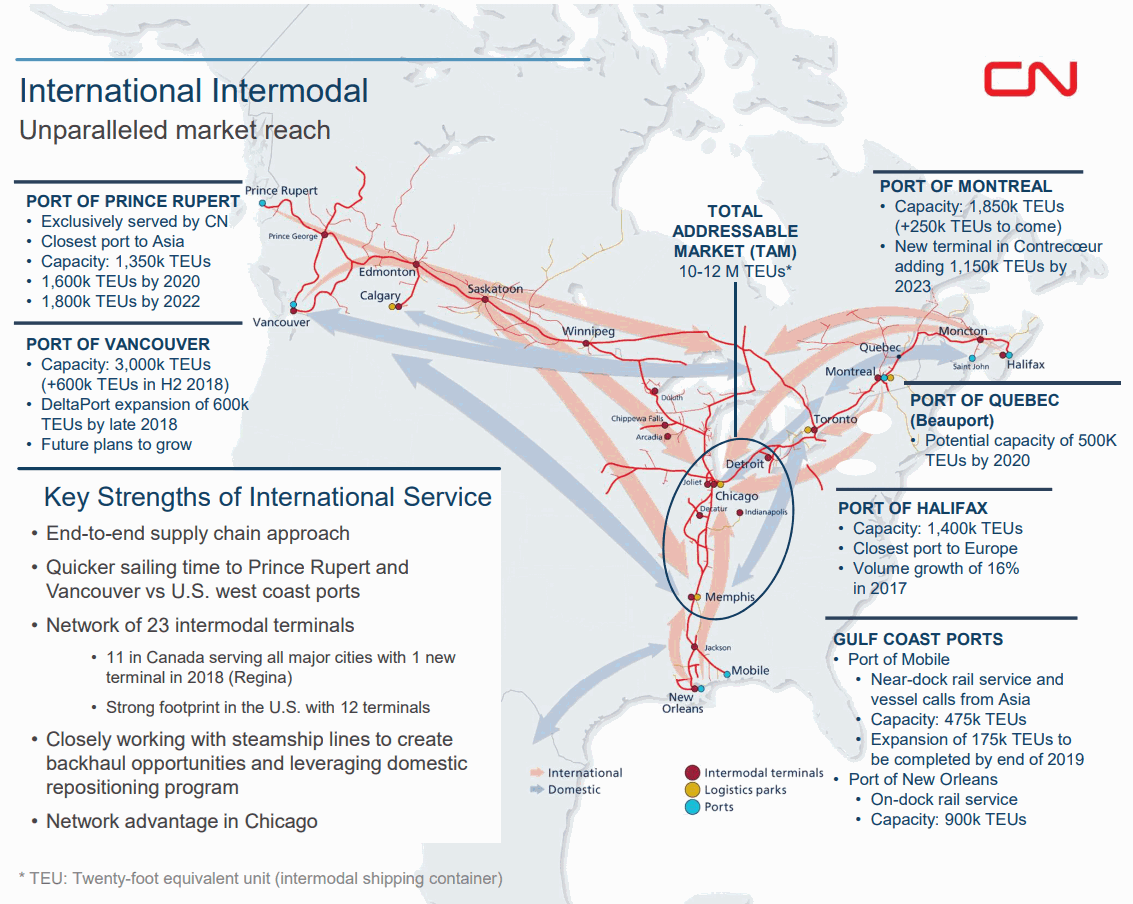Canadian-National-Railway-Intermodal