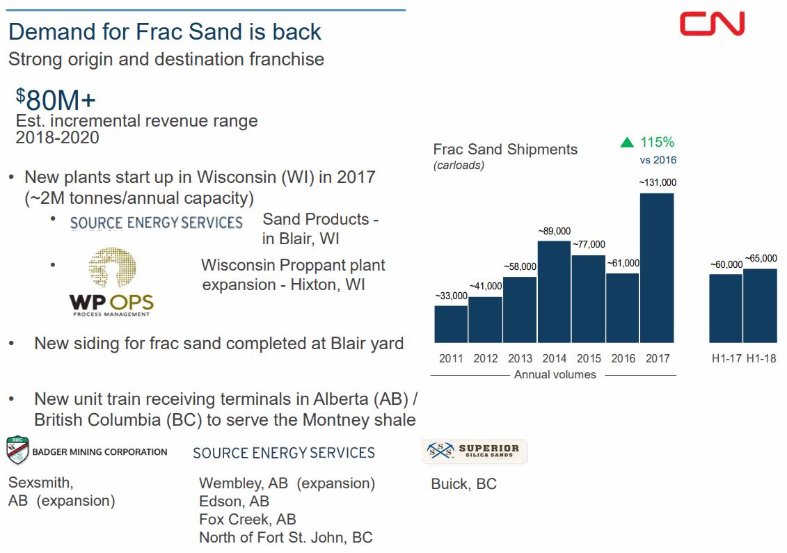 Frac-Sand