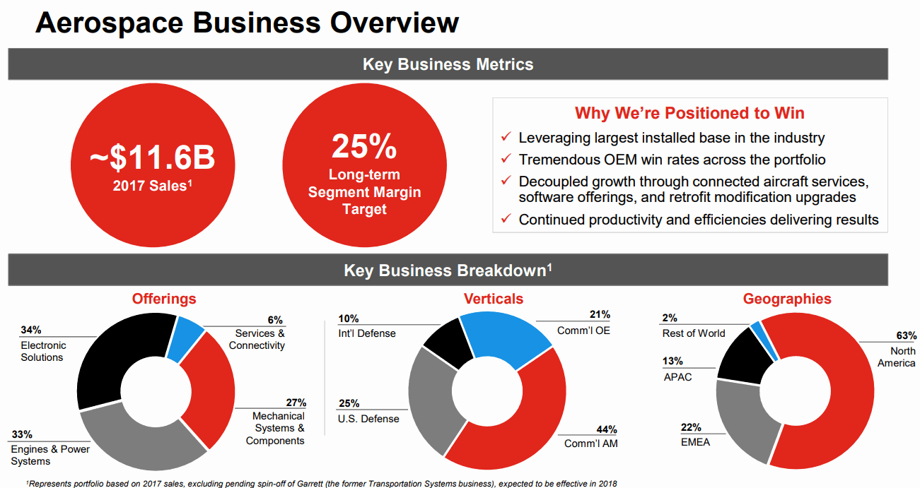 Honeywell-Aerospace-Business