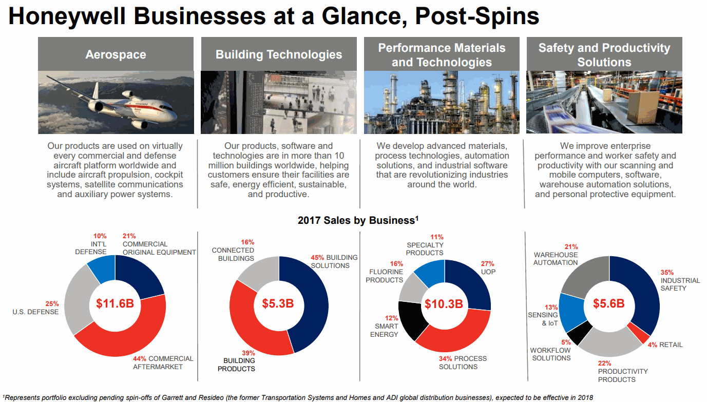 Honeywell-Businesses-at-a-Glance