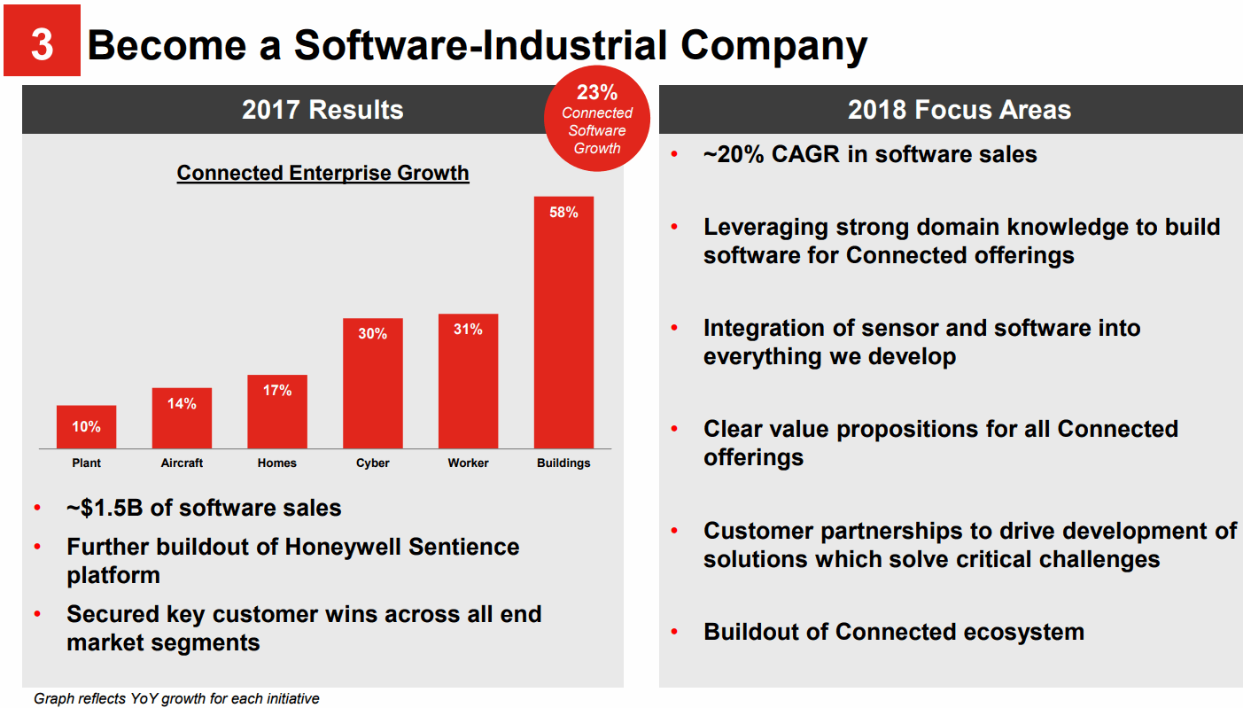 Honeywell-Connected-Enterprise-Growth