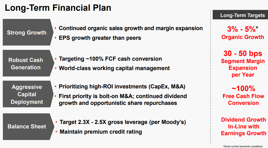 Honeywell-Long-Term-Financial-Plan