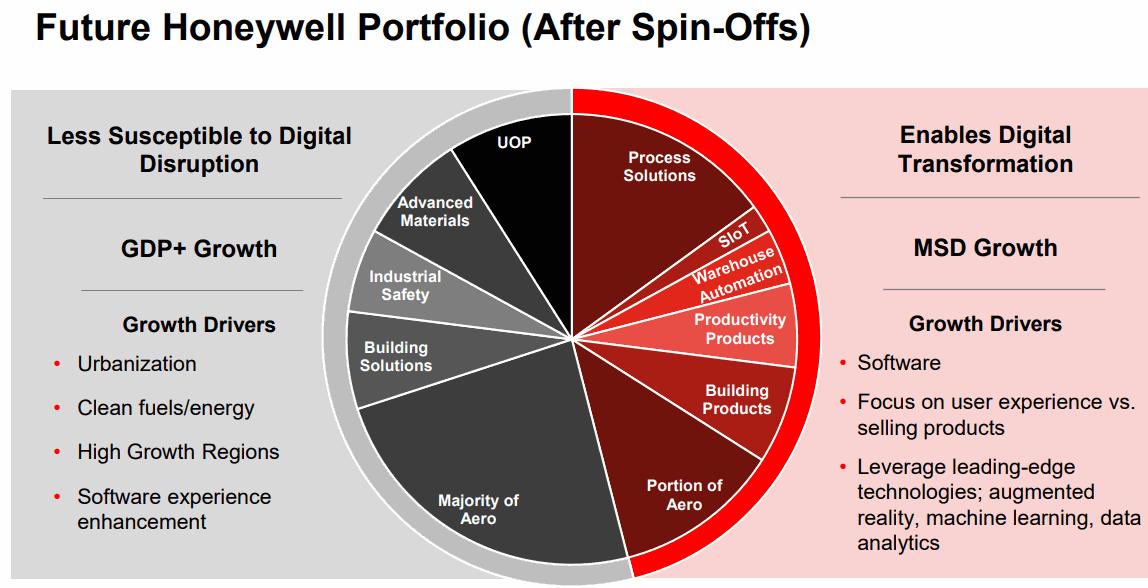 Honeywell-Portfolio