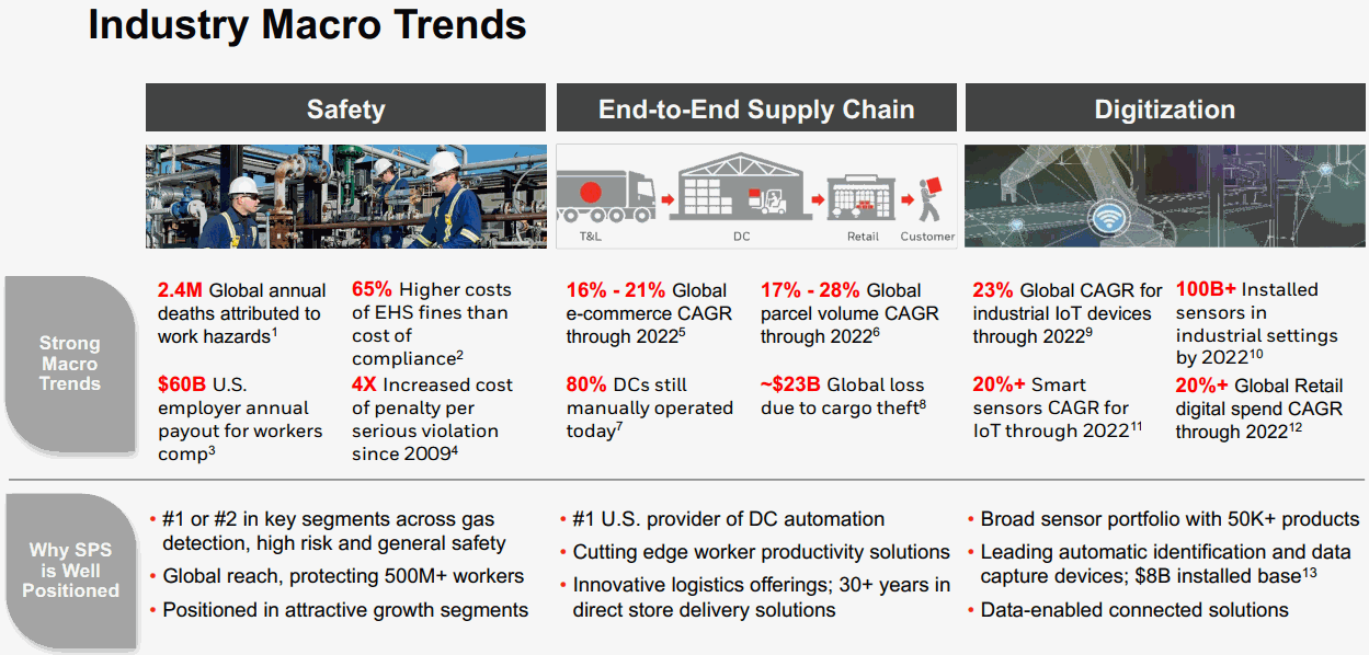 Honeywell-SPS-Industry-Macro-Trends