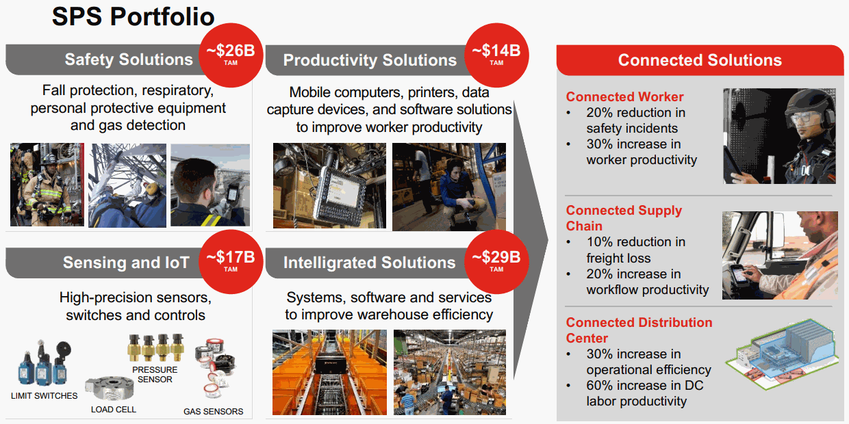 Honeywell-Safety-and-Productivity-Solutions