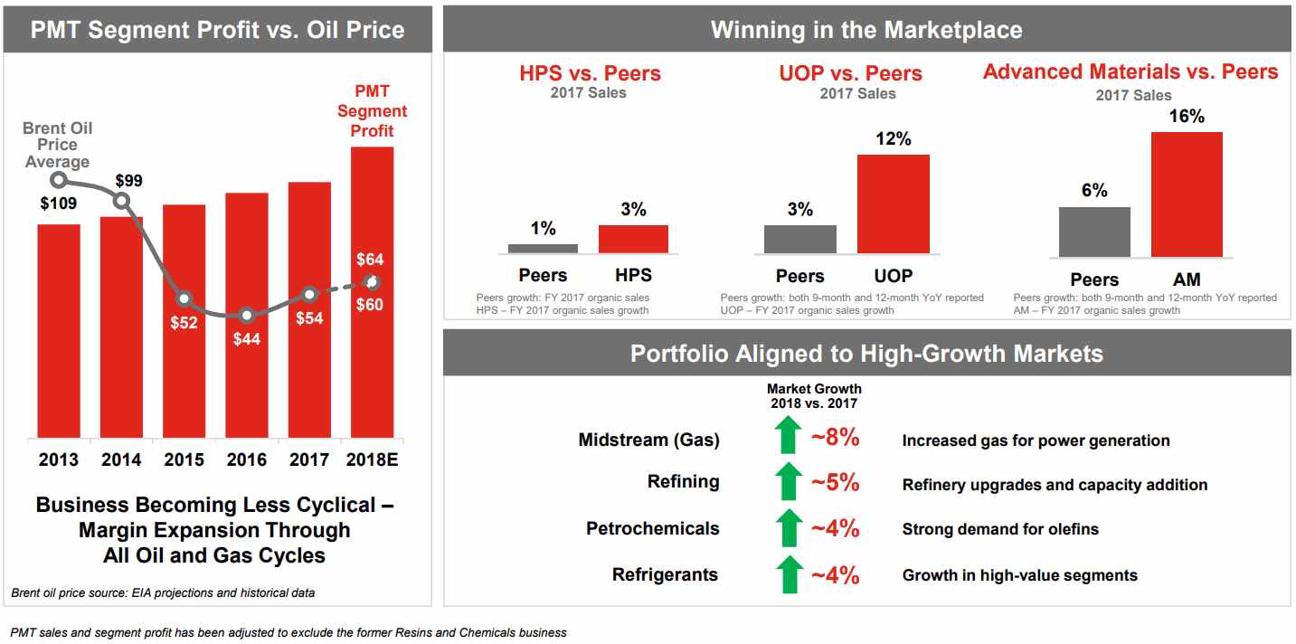 Honeywell-UOP-vs-Peers