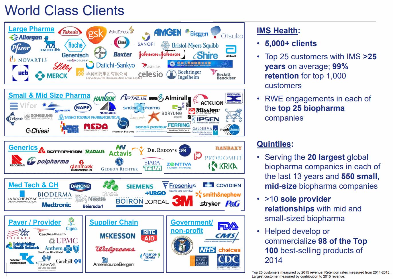 IQVIA-Clients