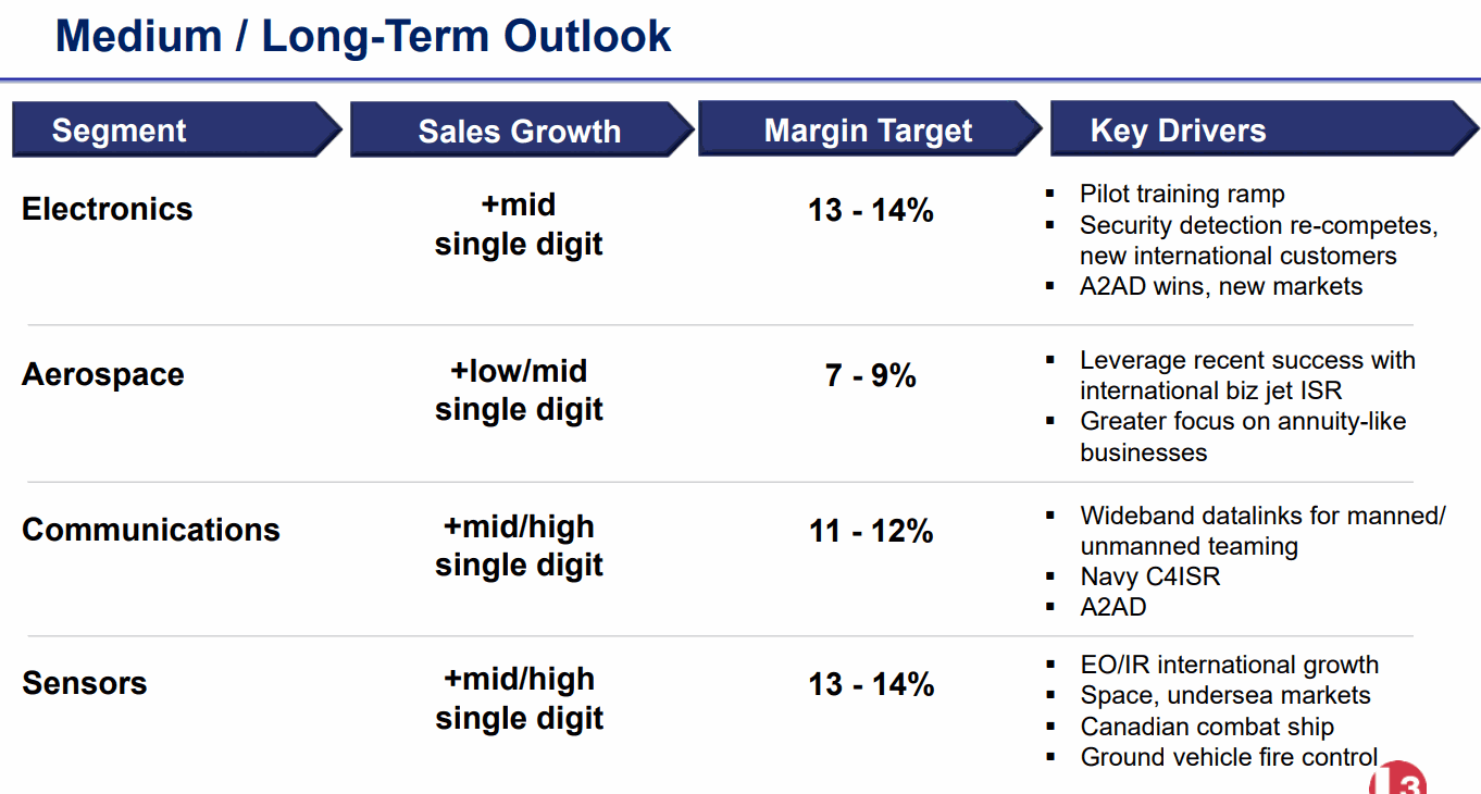 L3-Long-Term-Outlook
