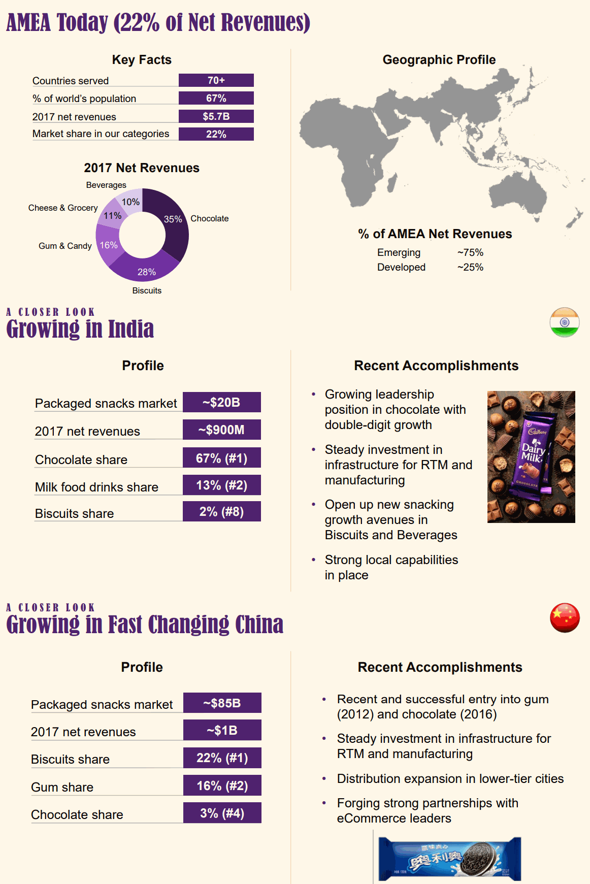 Mondelez-AMEA-China-India