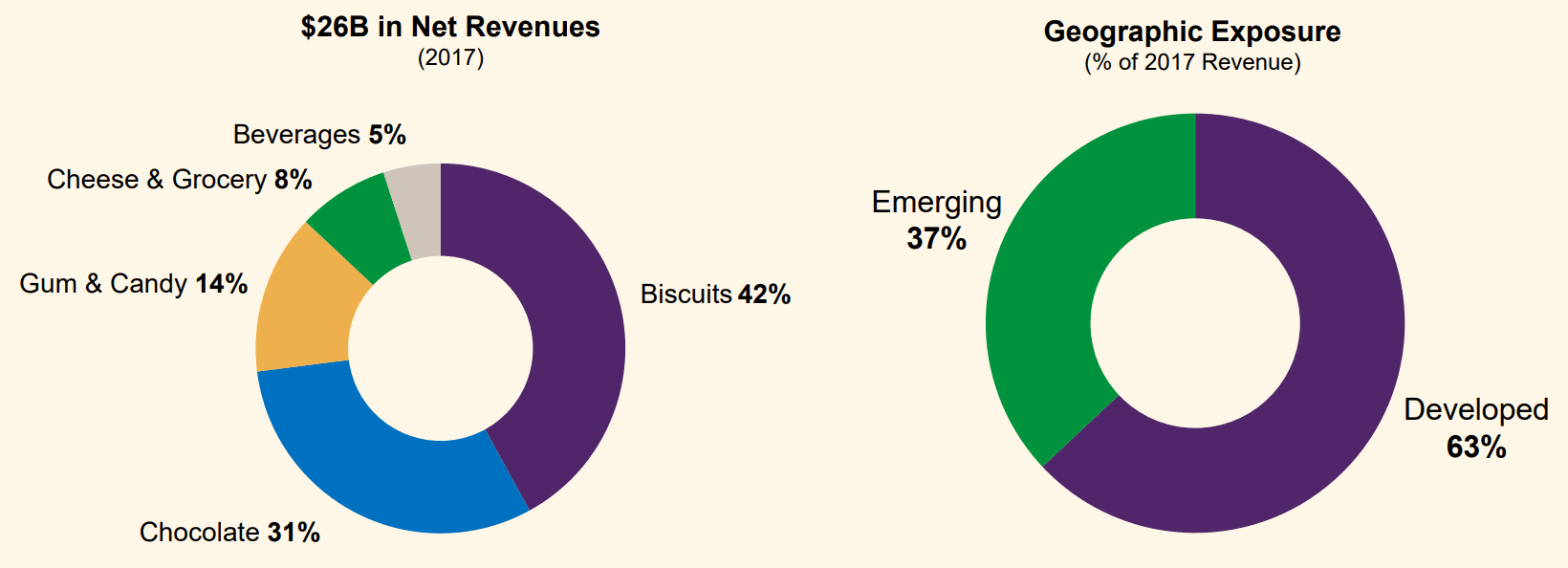 Mondelez-Biscuits-Chocolate-Gum-Candy-Revenue-Mix