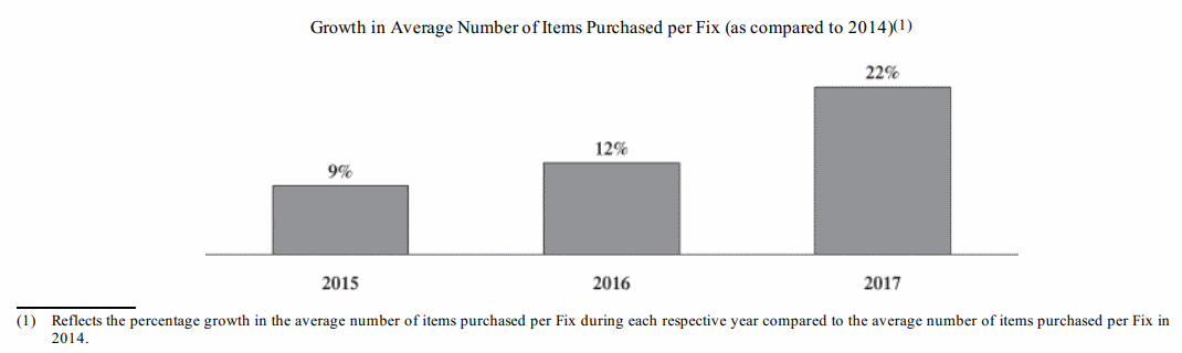Stitch-Fix-Growth-in-Average-Number-of-Items-Purchased-per-Fix