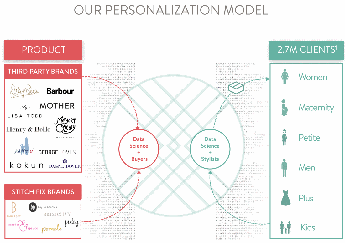 Stitch-Fix_Personalization-model