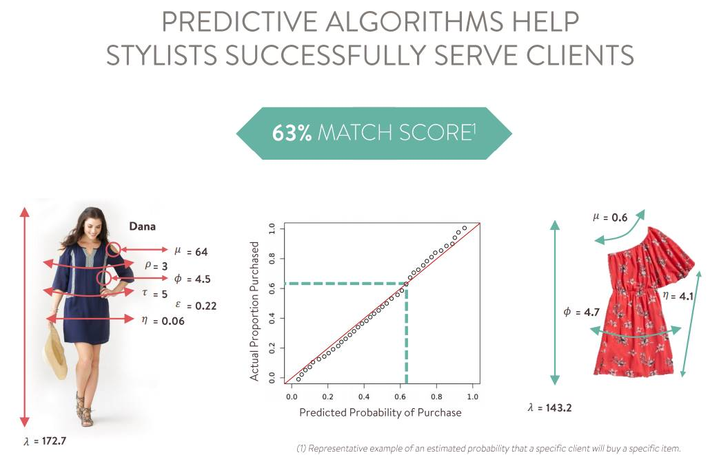 Stitch-Fix_Predicted-Probability-of-Purchase-algorithms