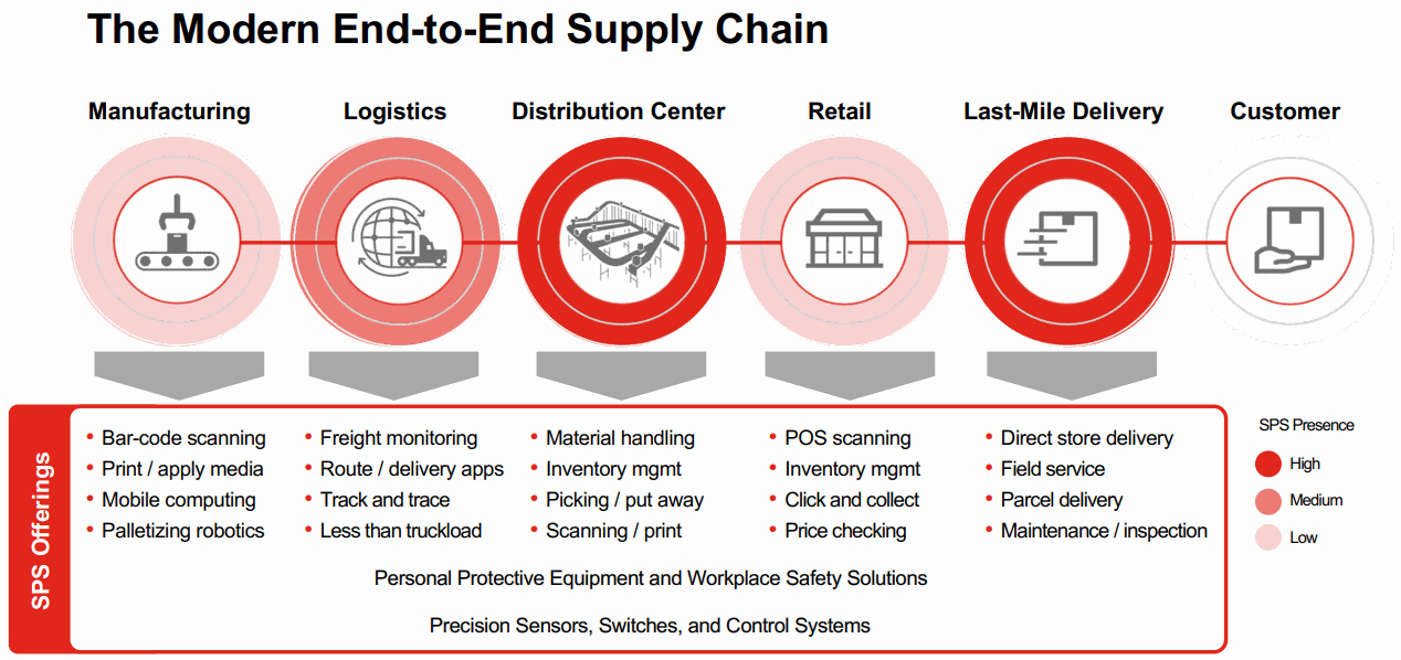 The-Modern-End-to-End-Supply-Chain
