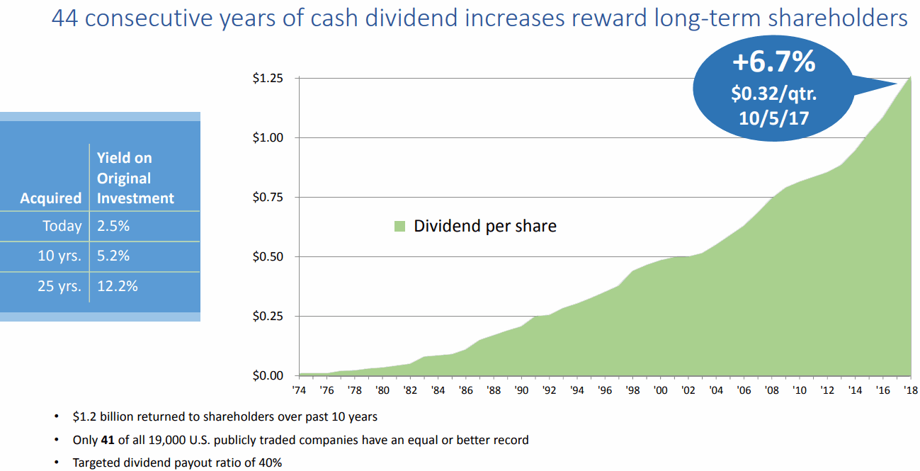 consective-years-of-cash-dividend-increases