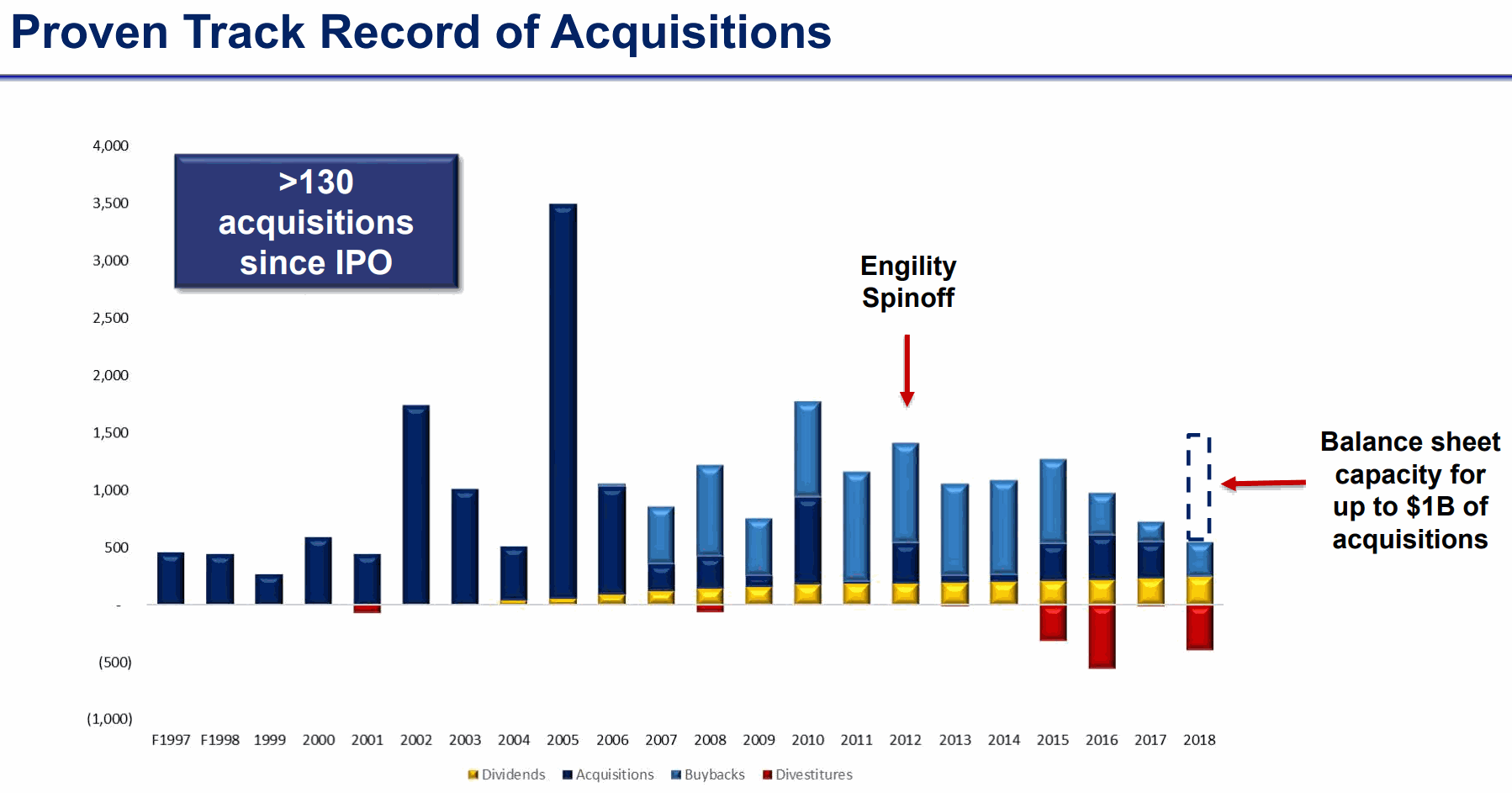 l3-Acquisitions