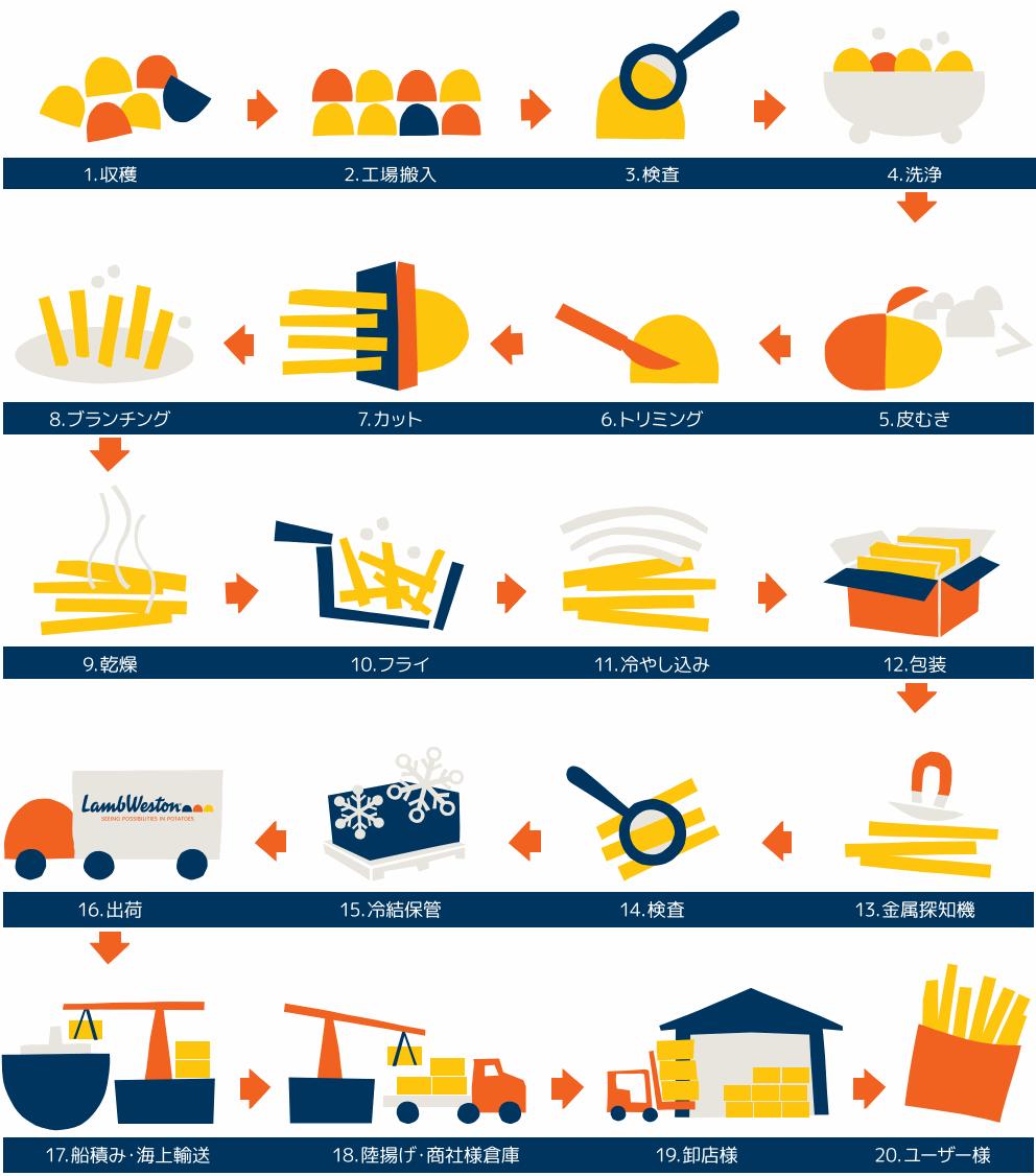 potato-making