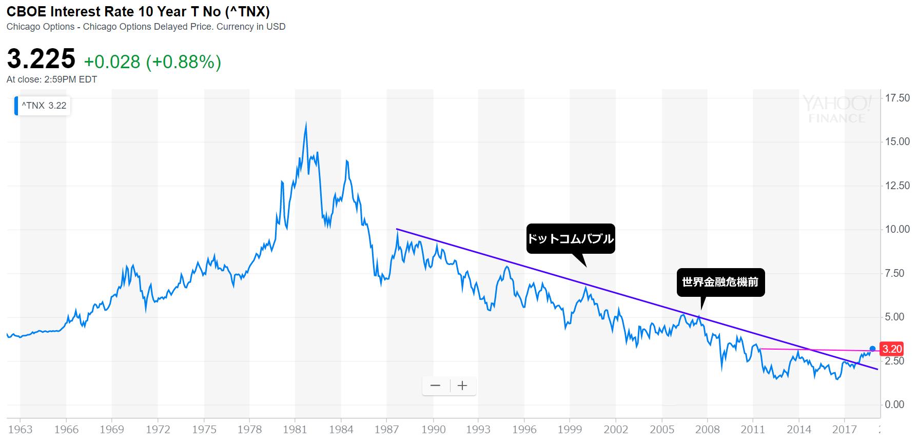 米 国債 10 年