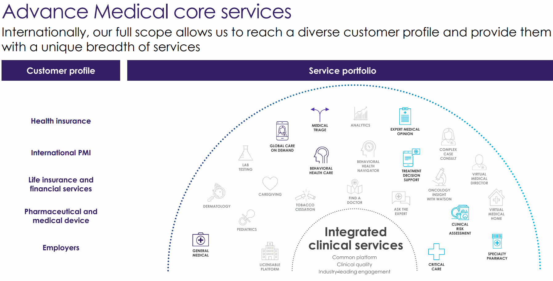Advance-Medical-Core-Services