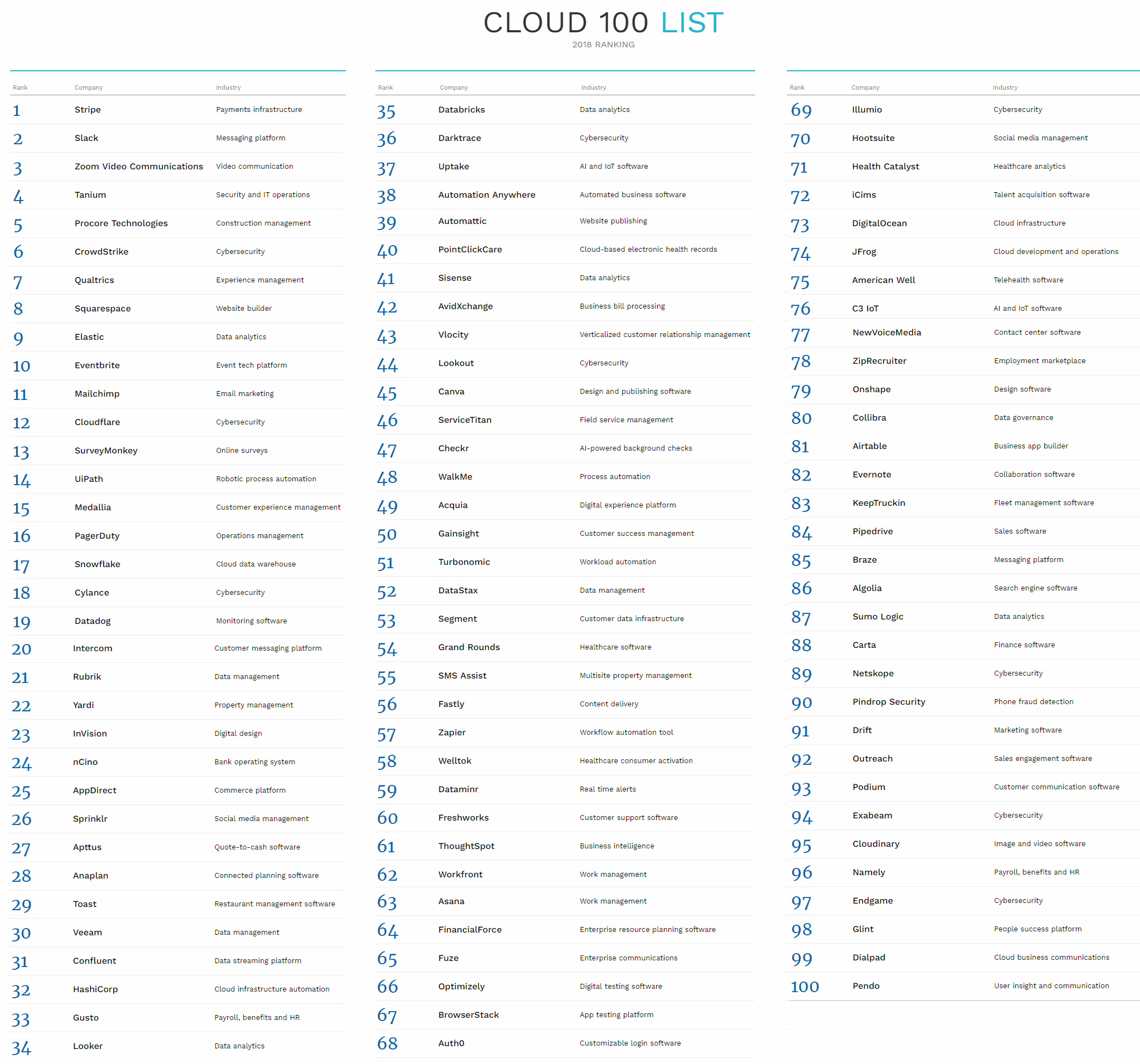 Cloud100-List-2018-Ranking
