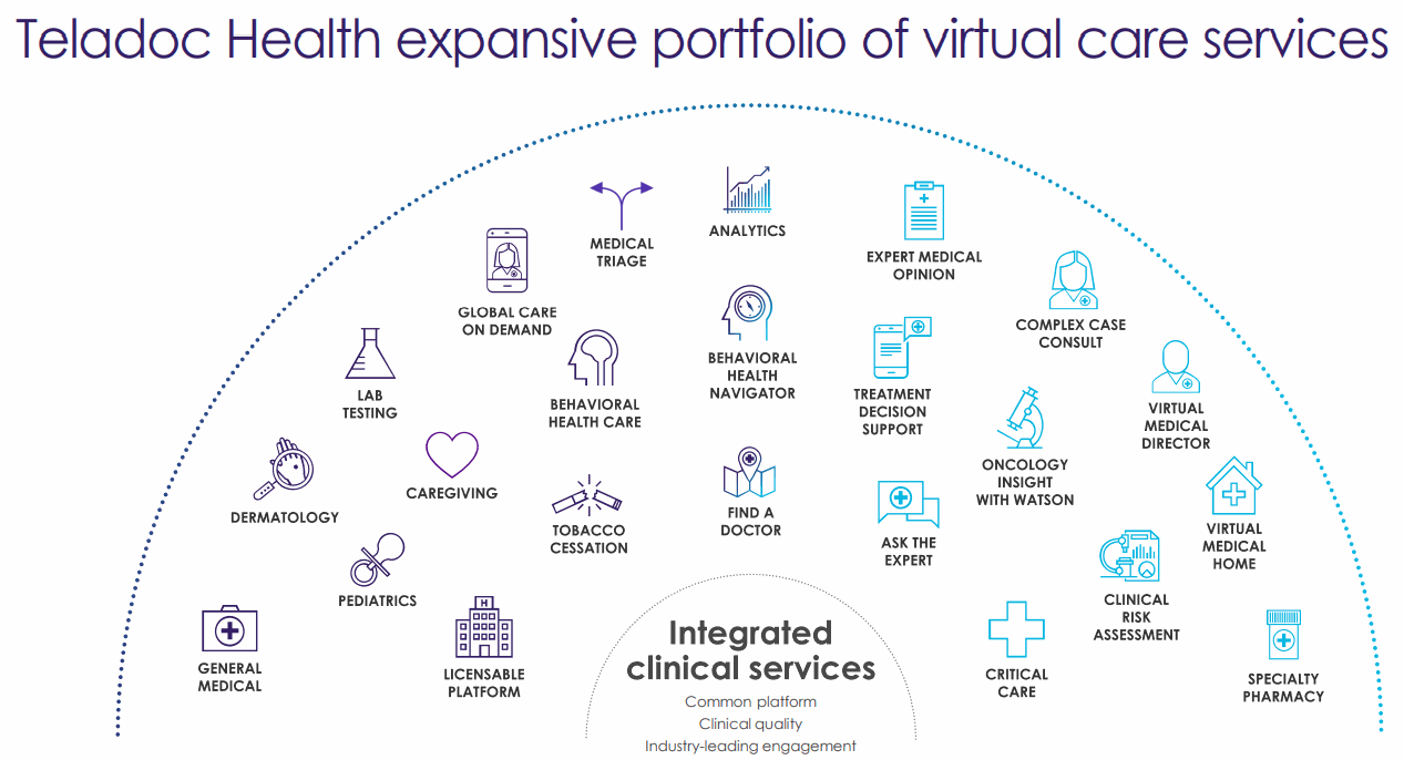 Teladoc-Health-Expansive-Portfolio-of-Virtual-Care-Services