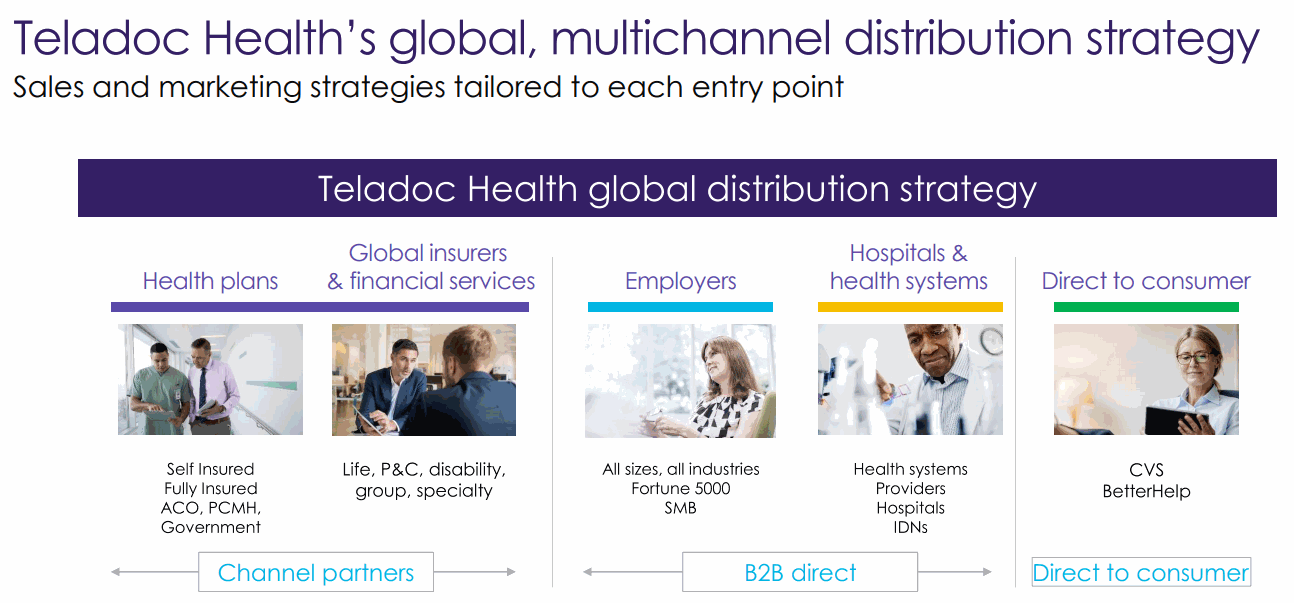 Teladoc-Health-Global-Multichannel-Distribution-Storategy