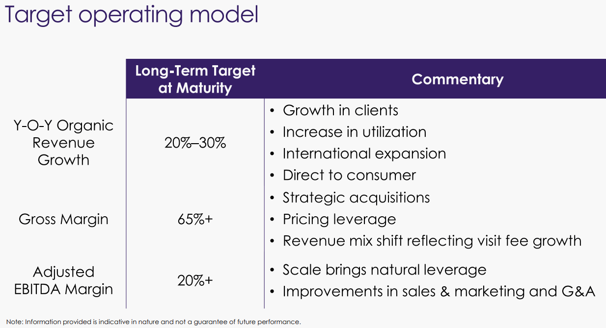Teladoc-Long-Term-Target-Operating-Model