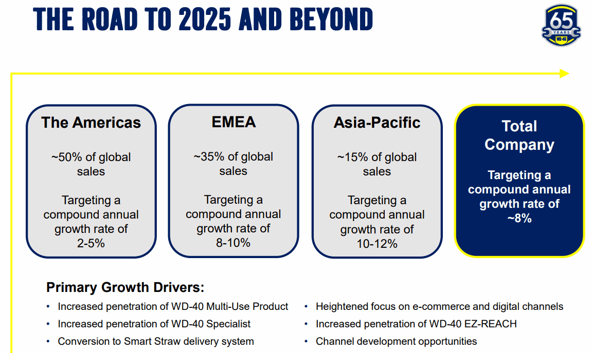 The-Road-to-2025-and-Beyond