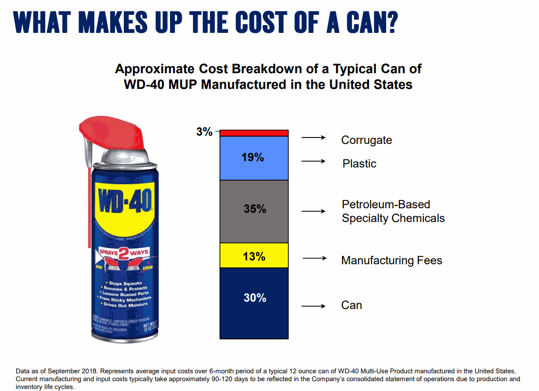 WD-40_Can_Cost