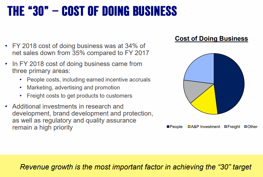 WD-40_Cost-of-Business