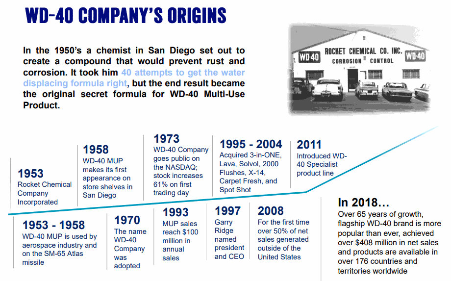 WD-40_History